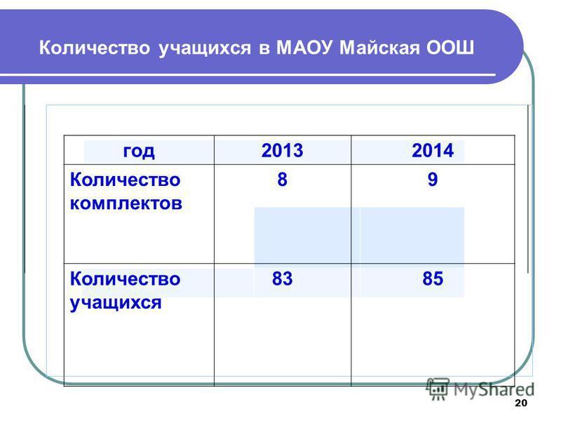 20 Количество учащихся в МАОУ Майская ООШ год 20132014 Количество комплектов 89 Количество учащихся 8385