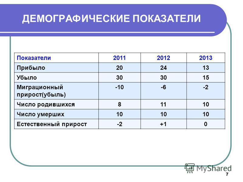 ДЕМОГРАФИЧЕСКИЕ ПОКАЗАТЕЛИ Показатели 201120122013 Прибыло 202413 Убыло 30 15 Миграционный прирост(убыль) -10-6-2 Число родившихся 81110 Число умерших 10 Естественный прирост-2+10 7