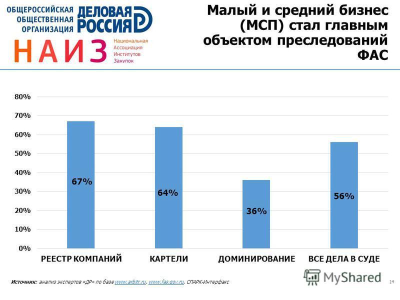 14 Источник: анализ экспертов «ДР» по базе www.arbitr.ru, www.fas.gov.ru, СПАРК-Интерфаксwww.arbitr.ruwww.fas.gov.ru Малый и средний бизнес (МСП) стал главным объектом преследований ФАС