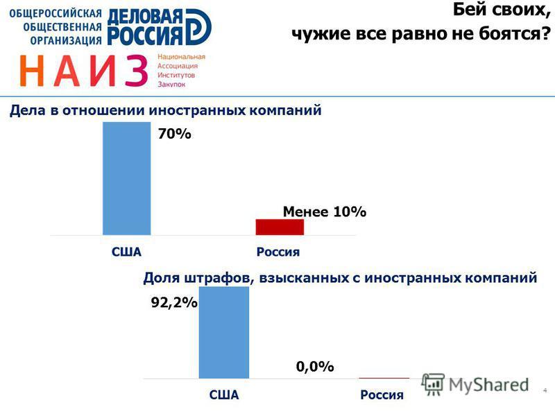 4 Бей своих, чужие все равно не боятся? Дела в отношении иностранных компаний Менее 10% 70% Доля штрафов, взысканных с иностранных компаний 0,0% 92,2%