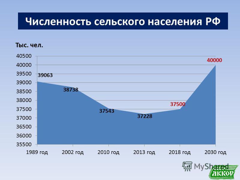 Численность сельского населения РФ
