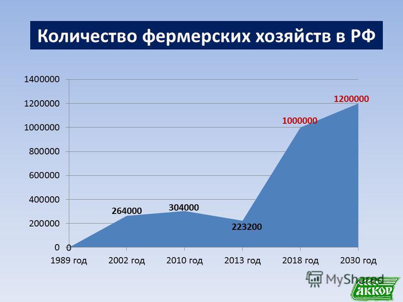 Количество фермерских хозяйств в РФ