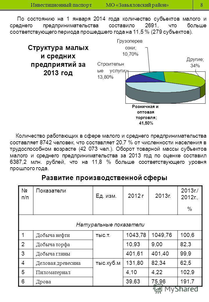 Инвестиционный паспорт МО «Завьяловский район»8 Развитие производственной сферы п/п Показатели Ед. изм.2012 г 2013 г. 2013 г./ 2012 г., % Натуральные показатели 1 Добыча нефти тыс.т.1043,781049,76100,6 2 Добыча торфа 10,939,0082,3 3 Добыча глины 401,