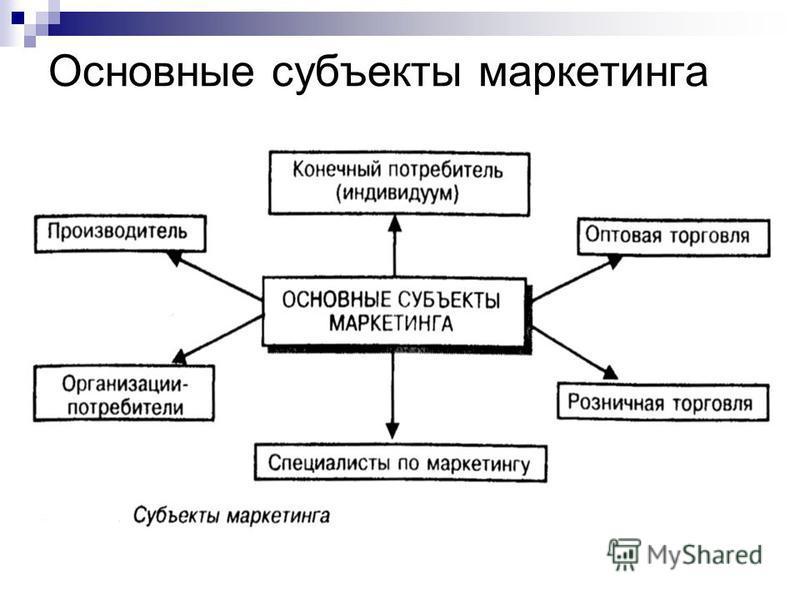 Основные субъекты маркетинга