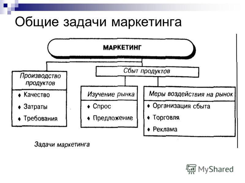Общие задачи маркетинга