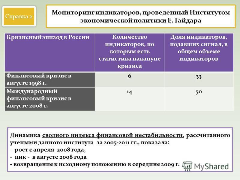 Кризисный эпизод в России Количество индикаторов, по которым есть статистика накануне кризиса Доля индикаторов, подавших сигнал, в общем объеме индикаторов Финансовый кризис в августе 1998 г. 633 Международный финансовый кризис в августе 2008 г. 1450