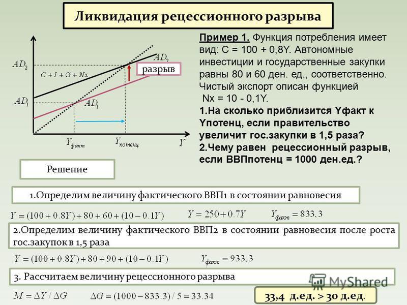 Ликвидация рецессионного разрыва разрыв Пример 1. Функция потребления имеет вид: С = 100 + 0,8Y. Автономные инвестиции и государственные закупки равны 80 и 60 ден. ед., соответственно. Чистый экспорт описан функцией Nx = 10 - 0,1Y. 1. На сколько приб