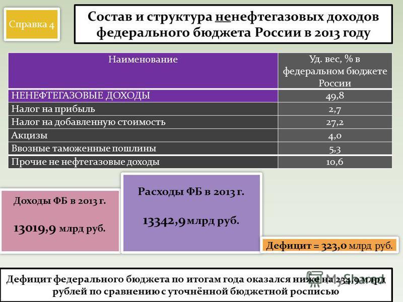 Наименование Уд. вес, % в федеральном бюджете России НЕНЕФТЕГАЗОВЫЕ ДОХОДЫ49,8 Налог на прибыль 2,7 Налог на добавленную стоимость 27,2 Акцизы 4,0 Ввозные таможенные пошлины 5,3 Прочие не нефтегазовые доходы 10,6 Состав и структура ненефтегазовых дох