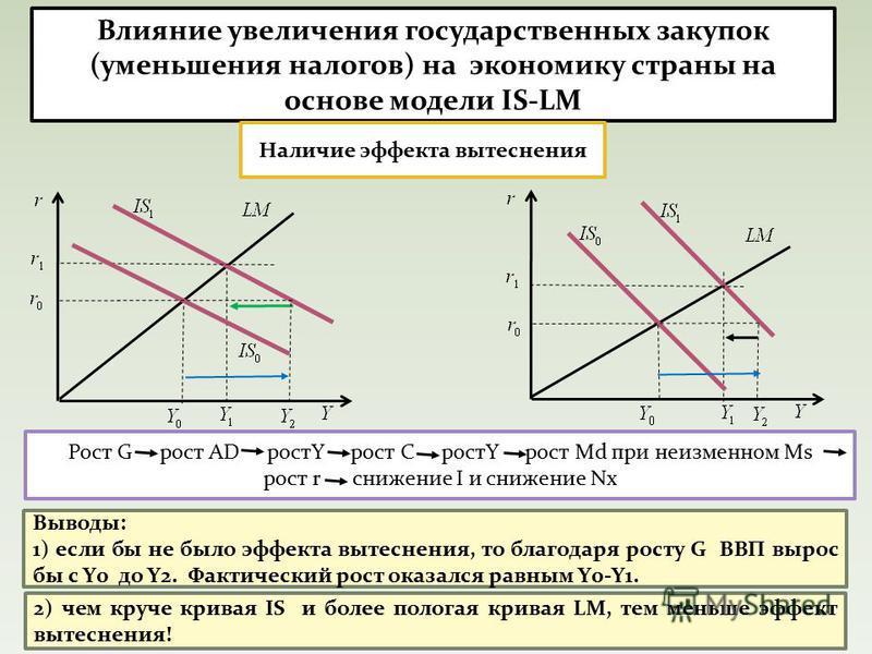 Влияние увеличения государственных закупок (уменьшения налогов) на экономику страны на основе модели IS-LM Наличие эффекта вытеснения Рост G рост AD ростY рост С ростY рост Md при неизменном Ms рост r снижение I и снижение Nx Выводы: 1) если бы не бы