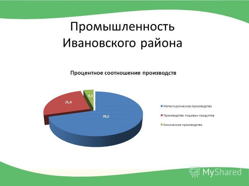 Промышленность Ивановского района