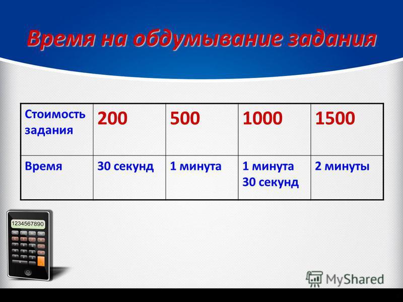 Время на обдумывание задания Стоимость задания 20050010001500 Время 30 секунд 1 минута 1 минута 30 секунд 2 минуты