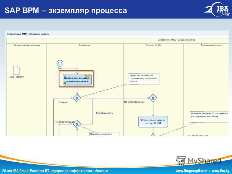 SAP BPM – экземпляр процесса