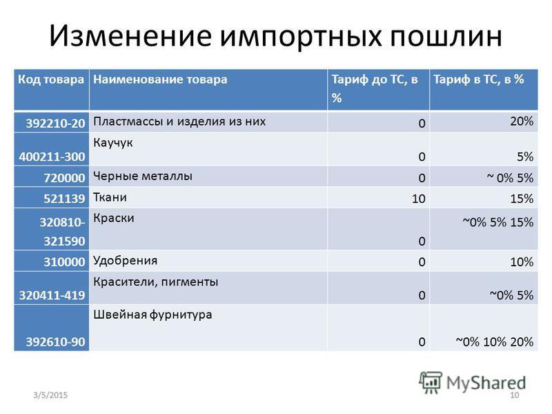 Изменение импортных пошлин Код товара Наименование товара Тариф до ТС, в % Тариф в ТС, в % 392210-20 Пластмассы и изделия из них 0 20% 400211-300 Каучук 05% 720000 Черные металлы 0~ 0% 5% 521139 Ткани 1015% 320810- 321590 Краски 0 ~0% 5% 15% 310000 У