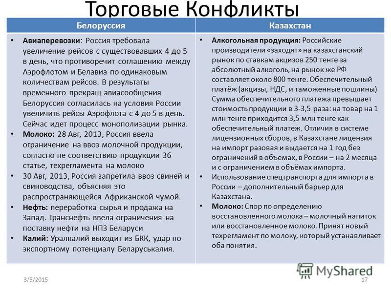 Торговые Конфликты Белоруссия Казахстан Авиаперевозки: Россия требовала увеличение рейсов с существовавших 4 до 5 в день, что противоречит соглашению между Аэрофлотом и Белавиа по одинаковым количествам рейсов. В результаты временного прекращ авиасоо