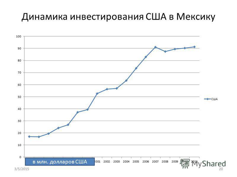 Динамика инвестирования США в Мексику в млн. долларов США 3/5/201520
