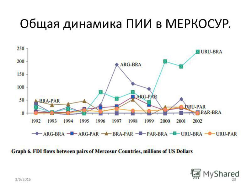 Общая динамика ПИИ в МЕРКОСУР. 3/5/201523