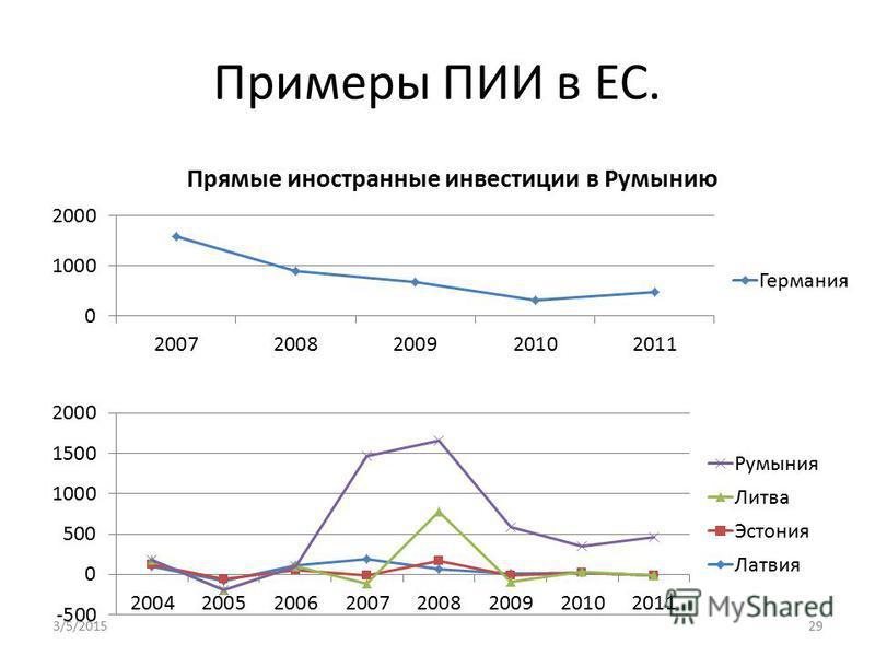 Примеры ПИИ в ЕС. 3/5/201529