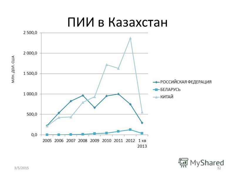 ПИИ в Казахстан МЛН. ДОЛ. США 3/5/201532