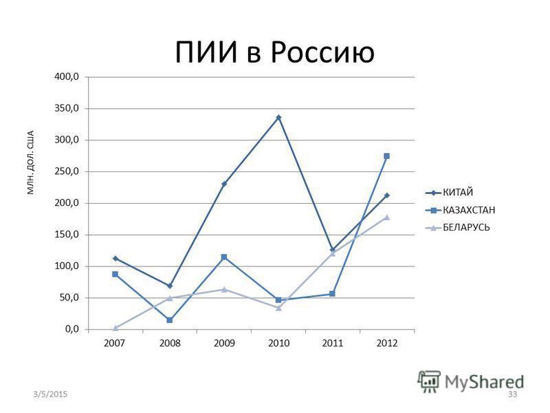 ПИИ в Россию МЛН. ДОЛ. США 3/5/201533