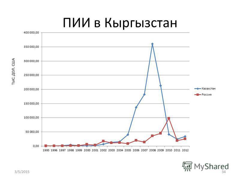 ПИИ в Кыргызстан ТЫС. ДОЛ. США 3/5/201534