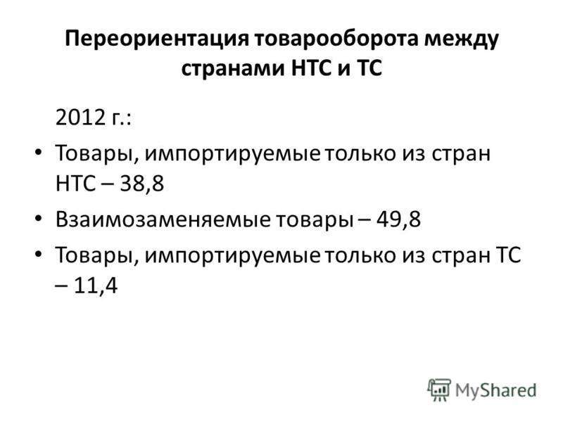 Переориентация товарооборота между странами НТС и ТС 2012 г.: Товары, импортируемые только из стран НТС – 38,8 Взаимозаменяемые товары – 49,8 Товары, импортируемые только из стран ТС – 11,4