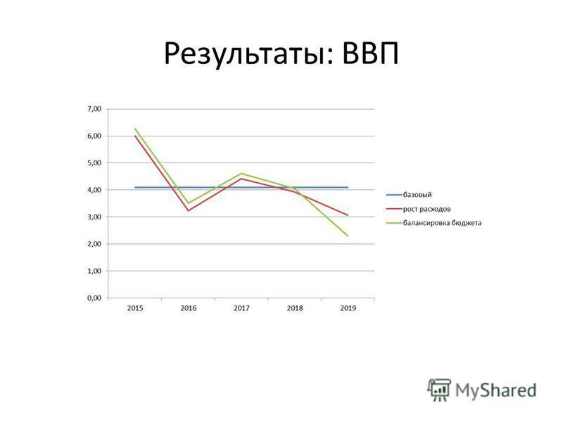 Результаты: ВВП