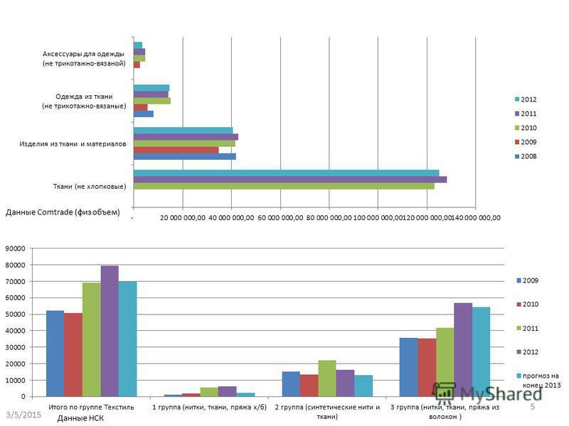 3/5/2015 5 Данные Comtrade (физ объем) Данные НСК