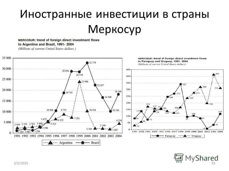 Иностранные инвестиции в страны Меркосур 3/5/201555