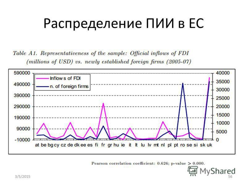 Распределение ПИИ в ЕС 3/5/201556