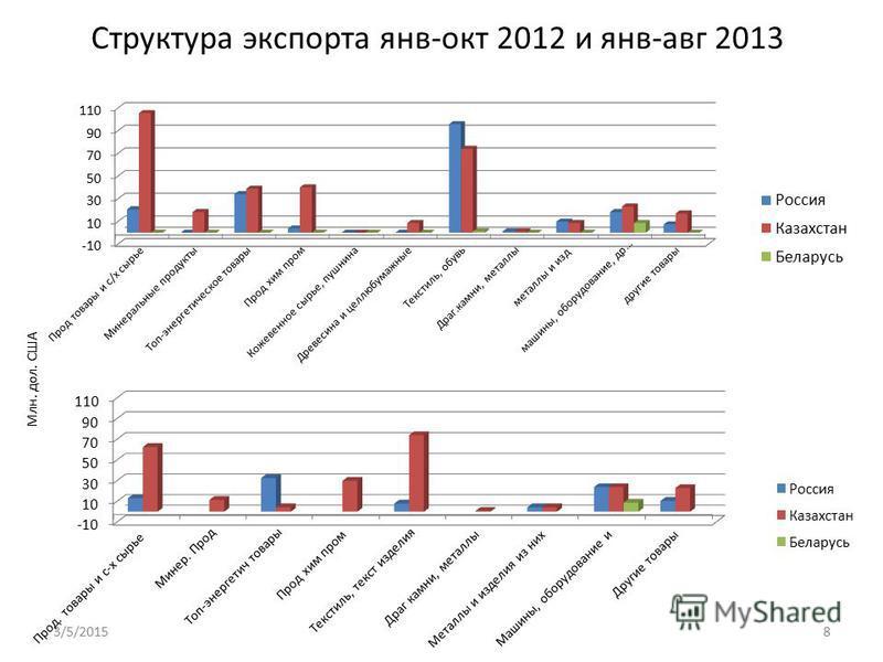Структура экспорта янв-окт 2012 и янв-авг 2013 3/5/20158 Млн. дол. США