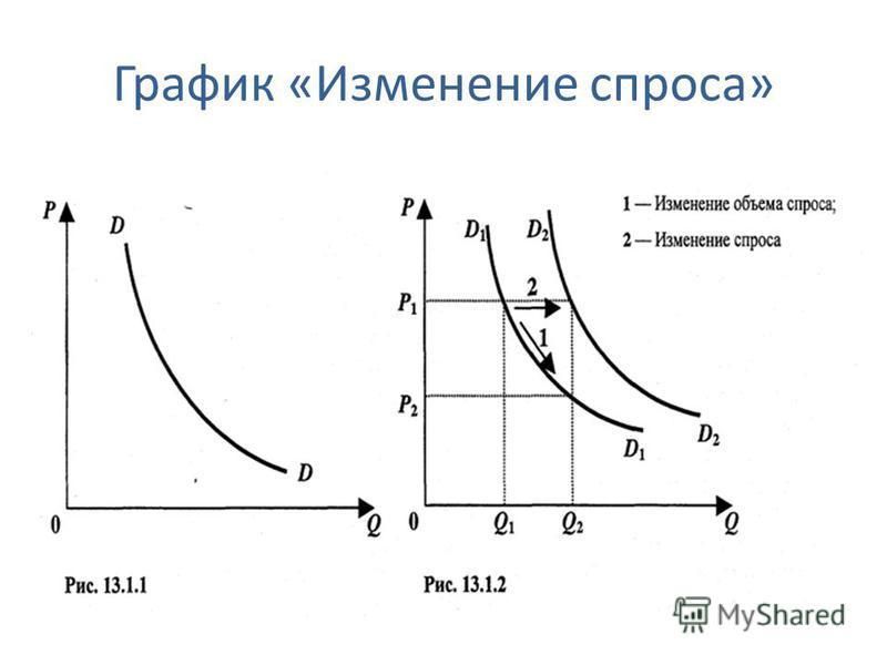 График «Изменение спроса»