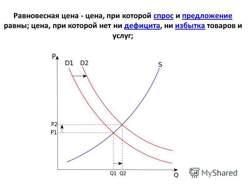 Равновесная цена - цена, при которой спрос и предложение равны; цена, при которой нет ни дефицита, ни избытка товаров и услуг;спрос предложение дефицита избытка