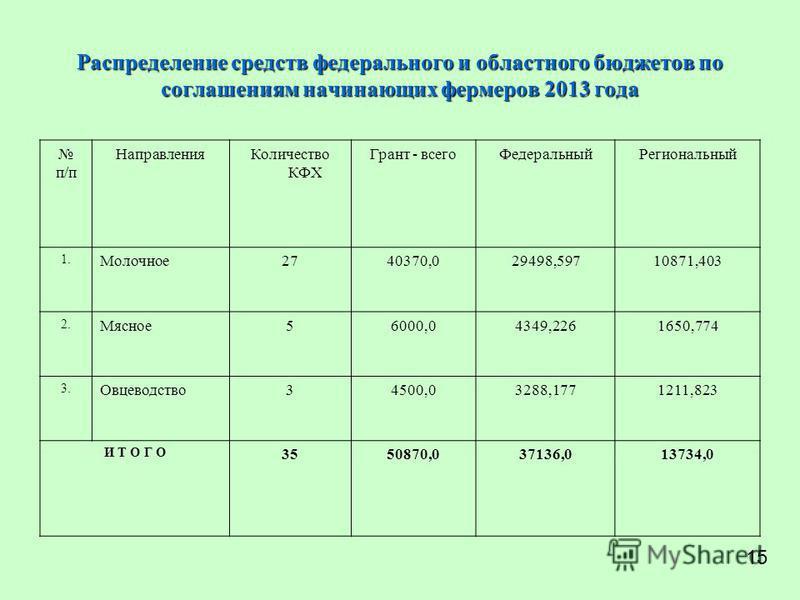 Распределение средств федерального и областного бюджетов по соглашениям начинающих фермеров 2013 года п/п Направления Количество КФХ Грант - всего ФедеральныйРегиональный 1. Молочное 2740370,029498,59710871,403 2. Мясное 56000,04349,2261650,774 3. Ов