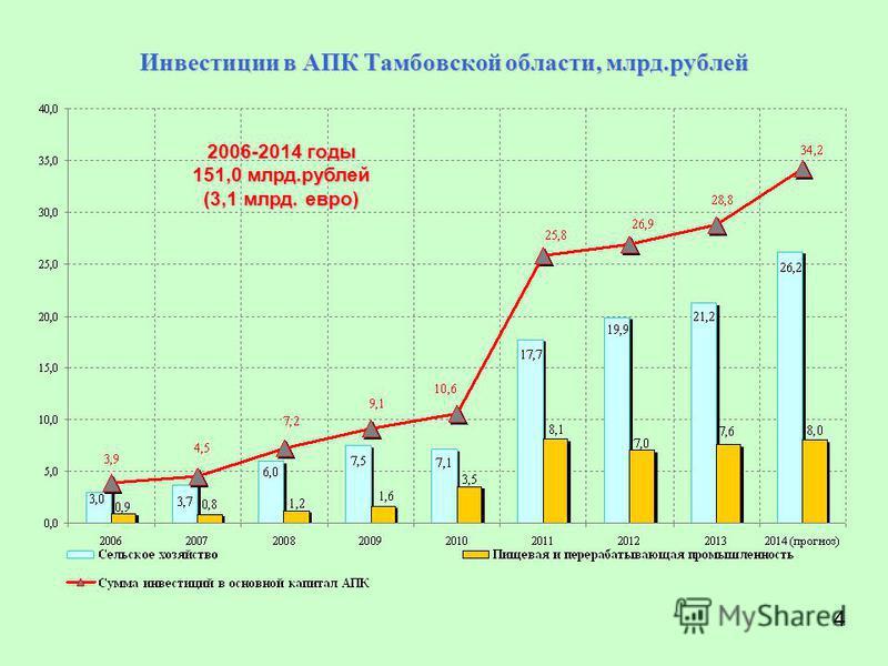 Инвестиции в АПК Тамбовской области, млрд.рублей 2006-2014 годы 151,0 млрд.рублей (3,1 млрд. евро) 4