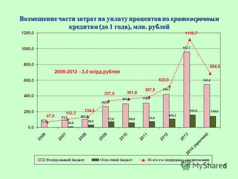 Возмещение части затрат на уплату процентов по краткосрочным кредитам (до 1 года), млн. рублей 2006-2013 - 3,0 млрд.рублей 5