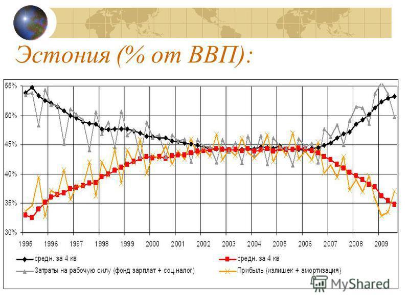 Эстония (% от ВВП):