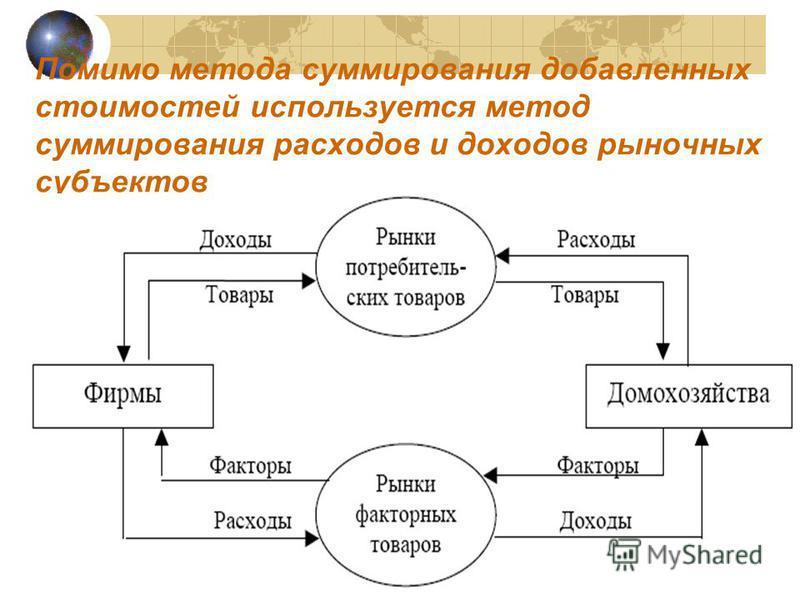 Помимо метода суммирования добавленных стоимостей используется метод суммирования расходов и доходов рыночных субъектов