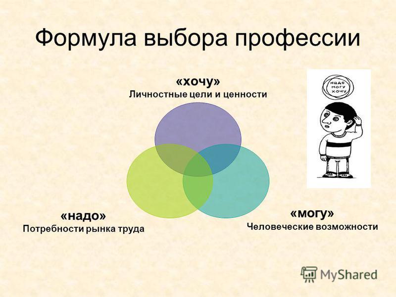 Формула выбора профессии