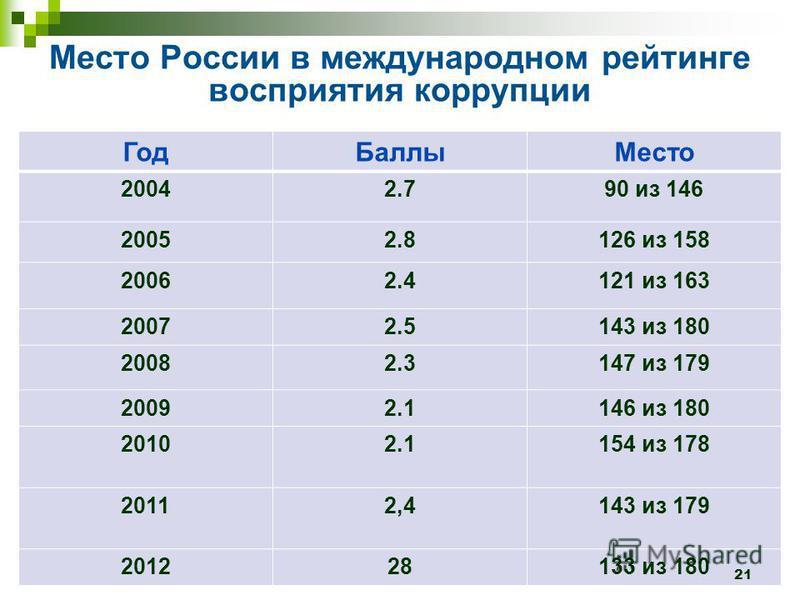 Место России в международном рейтинге восприятия коррупции Год БаллыМесто 20042.790 из 146 20052.8126 из 158 20062.4121 из 163 20072.5143 из 180 20082.3147 из 179 20092.1146 из 180 20102.1154 из 178 20112,4143 из 179 201228133 из 180 21