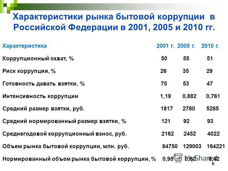 Характеристики рынка бытовой коррупции в Российской Федерации в 2001, 2005 и 2010 гг. Характеристика 2001 г. 2005 г. 2010 г. Коррупционный охват, % 50 55 51 Риск коррупции, % 26 35 29 Готовность давать взятки, % 75 53 47 Интенсивность коррупции 1,19
