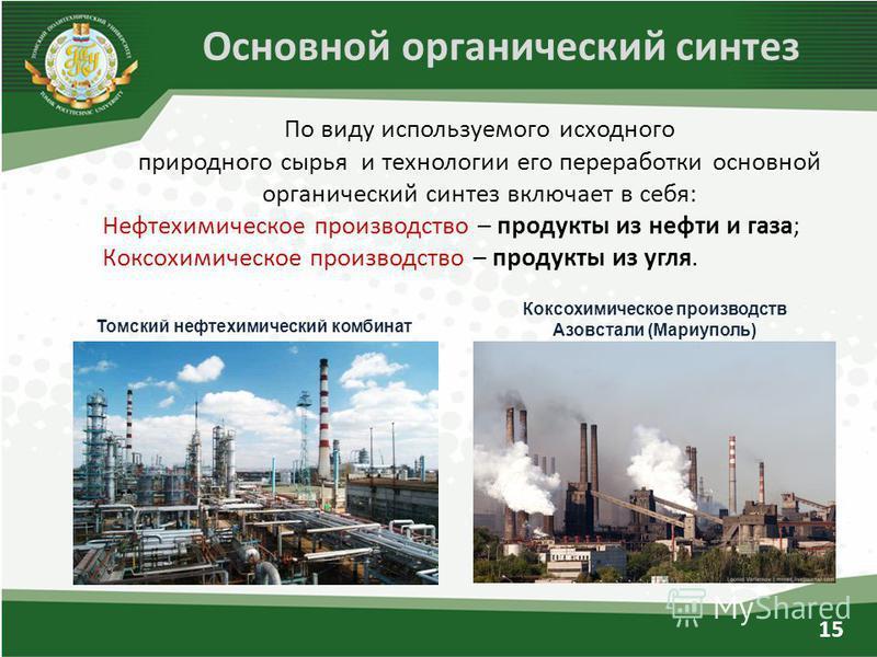 Основной органический синтез По виду используемого исходного природного сырья и технологии его переработки основной органический синтез включает в себя: Нефтехимическое производство – продукты из нефти и газа; Коксохимическое производство – продукты