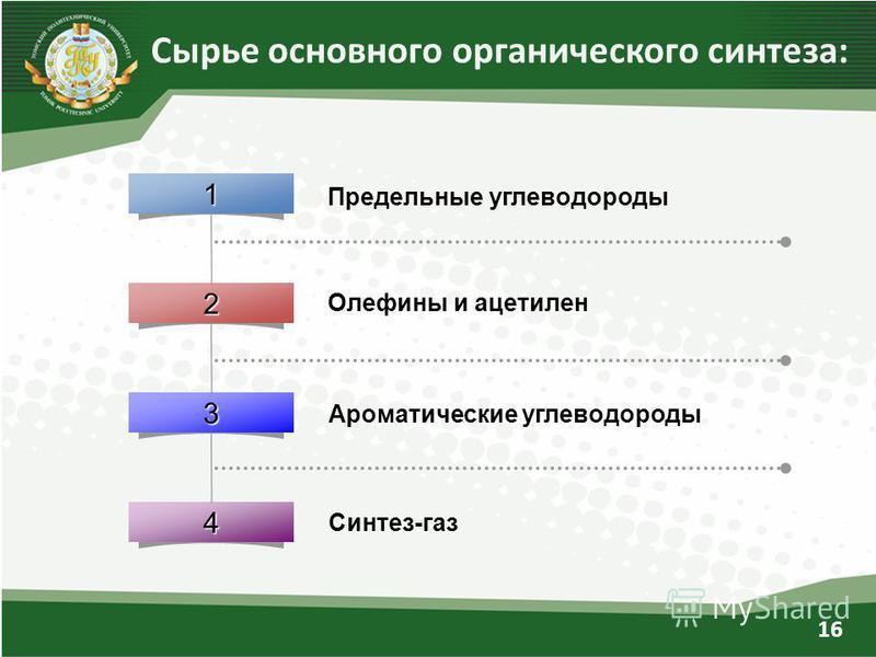 16 Сырье основного органического синтеза:1 2 3 4 Предельные углеводороды Олефины и ацетилен Ароматические углеводороды Синтез-газ