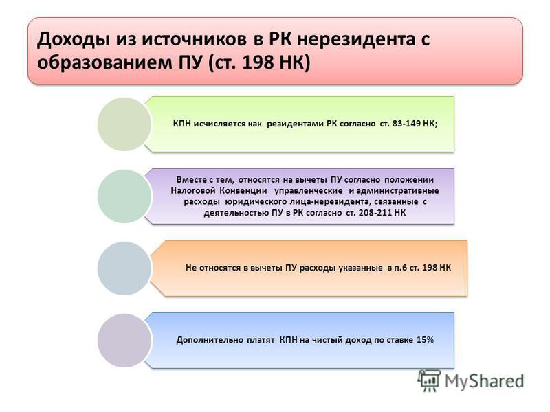 Доходы из источников в РК нерезидента с образованием ПУ (ст. 198 НК) КПН исчисляется как резидентами РК согласно ст. 83-149 НК; Вместе с тем, относятся на вычеты ПУ согласно положении Налоговой Конвенции управленческие и административные расходы юрид