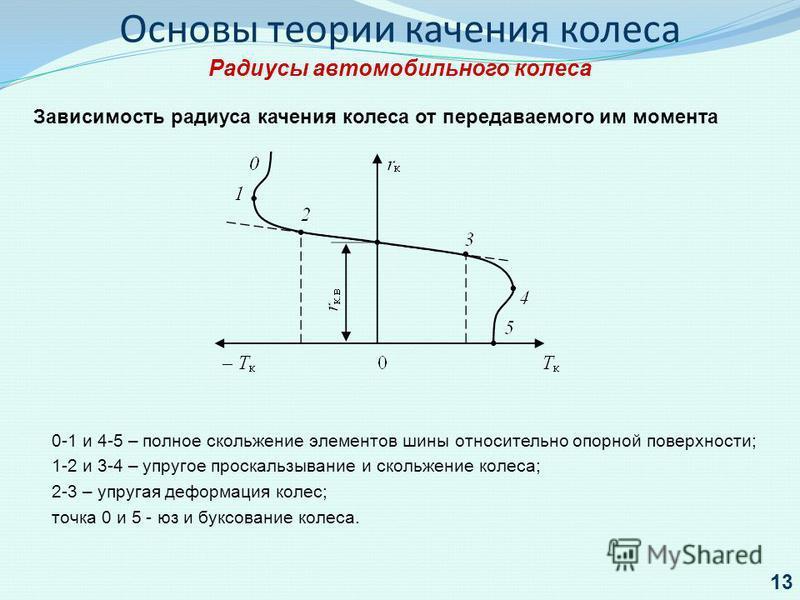 0-1 и 4-5 – полное скольжение элементов шины относительно опорной поверхности; 1-2 и 3-4 – упругое проскальзывание и скольжение колеса; 2-3 – упругая деформация колес; точка 0 и 5 - юз и буксование колеса. Основы теории качения колеса Радиусы автомоб