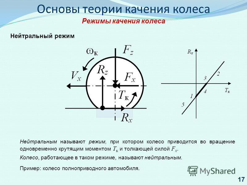 Основы теории качения колеса Режимы качения колеса Нейтральный режим Нейтральным называют режим, при котором колесо приводится во вращение одновременно крутящим моментом Т к и толкающей силой F x. Колесо, работающее в таком режиме, называют нейтральн