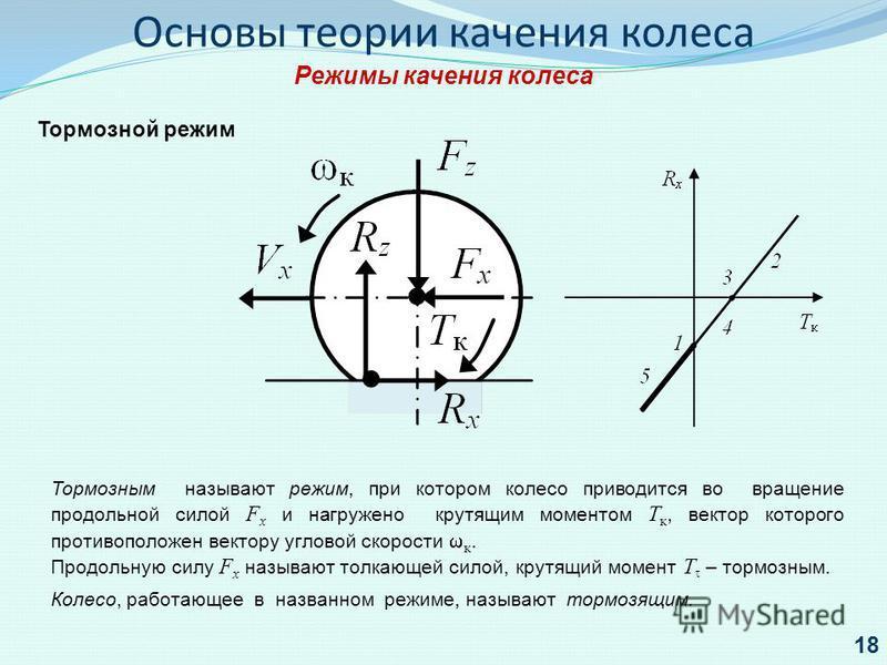 Основы теории качения колеса Режимы качения колеса Тормозной режим Тормозным называют режим, при котором колесо приводится во вращение продольной силой F x и нагружено крутящим моментом Т к, вектор которого противоположен вектору угловой скорости к.
