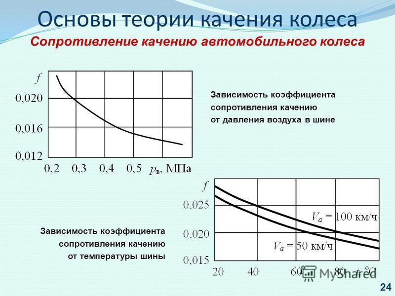 Зависимость коэффициента сопротивления качению от температуры шины Зависимость коэффициента сопротивления качению от давления воздуха в шине 24 Основы теории качения колеса Сопротивление качению автомобильного колеса