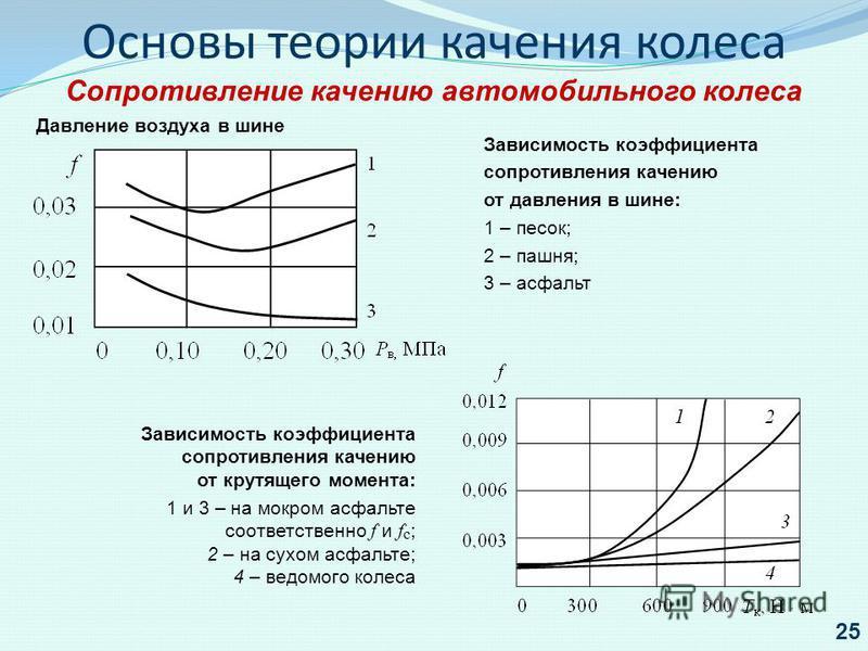 Давление воздуха в шине Зависимость коэффициента сопротивления качению от крутящего момента: 1 и 3 – на мокром асфальте соответственно f и f с ; 2 – на сухом асфальте; 4 – ведомого колеса Основы теории качения колеса Сопротивление качению автомобильн
