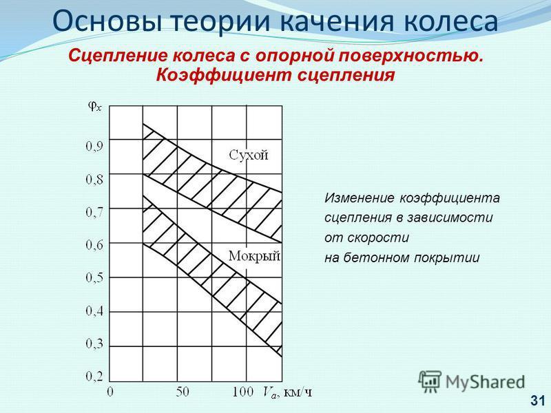 Изменение коэффициента сцепления в зависимости от скорости на бетонном покрытии 31 Основы теории качения колеса Сцепление колеса с опорной поверхностью. Коэффициент сцепления