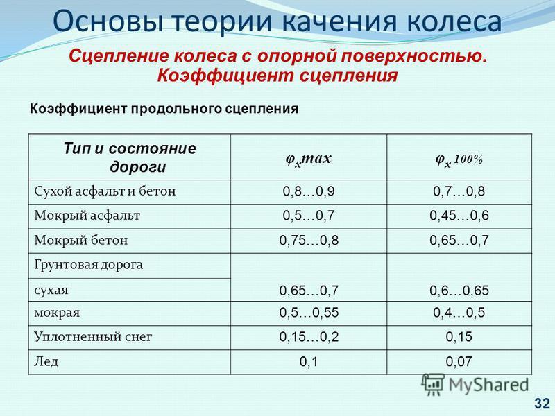 Тип и состояние дороги φ x maxφ x 100% Сухой асфальт и бетон 0,8…0,90,7…0,8 Мокрый асфальт 0,5…0,70,45…0,6 Мокрый бетон 0,75…0,80,65…0,7 Грунтовая дорога 0,65…0,70,6…0,65 сухая мокрая 0,5…0,550,4…0,5 Уплотненный снег 0,15…0,20,15 Лед 0,10,07 Коэффици